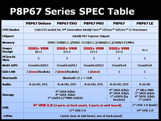 ASUS P8P67 Spec Table
